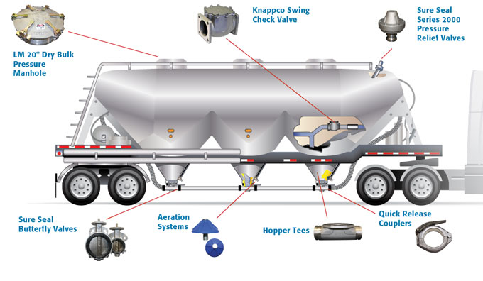 Tanker Solutions Supporting The Tank And Trailer Industry